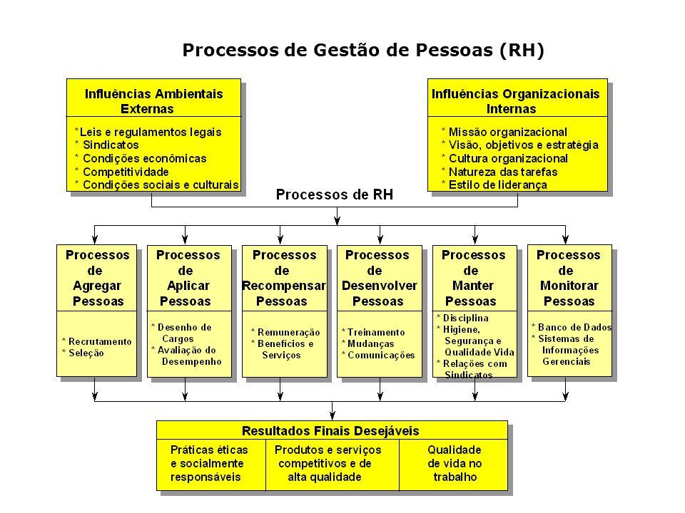 Processos de Gestão de Pessoas (RH)