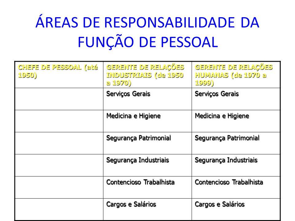 ÁREAS DE RESPONSABILIDADE DA FUNÇÃO DE PESSOAL