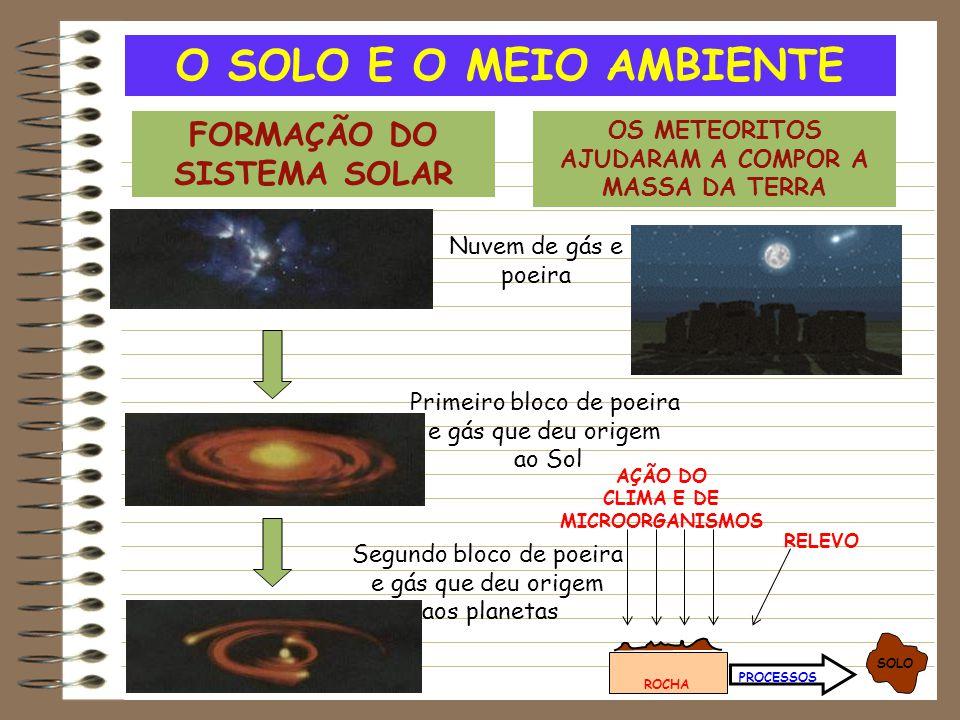 O SOLO E O MEIO AMBIENTE FORMAÇÃO DO SISTEMA SOLAR
