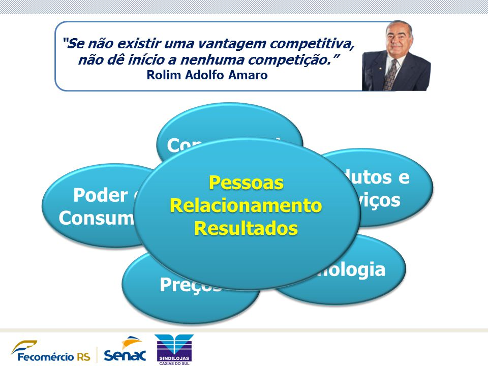 Concorrência Produtos e Pessoas Serviços Poder do Relacionamento
