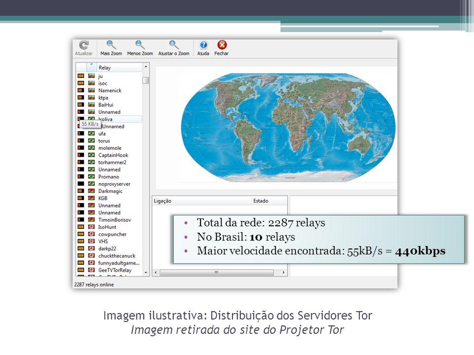 Total da rede: 2287 relays No Brasil: 10 relays. Maior velocidade encontrada: 55kB/s = 440kbps.