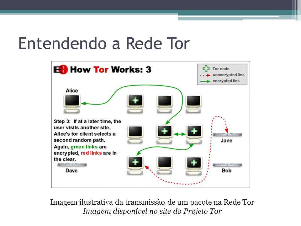 Entendendo a Rede Tor Imagem ilustrativa da transmissão de um pacote na Rede Tor Imagem disponível no site do Projeto Tor.