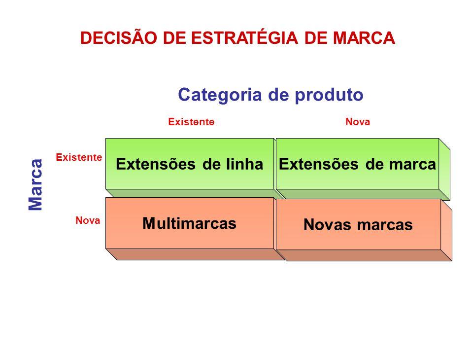 DECISÃO DE ESTRATÉGIA DE MARCA