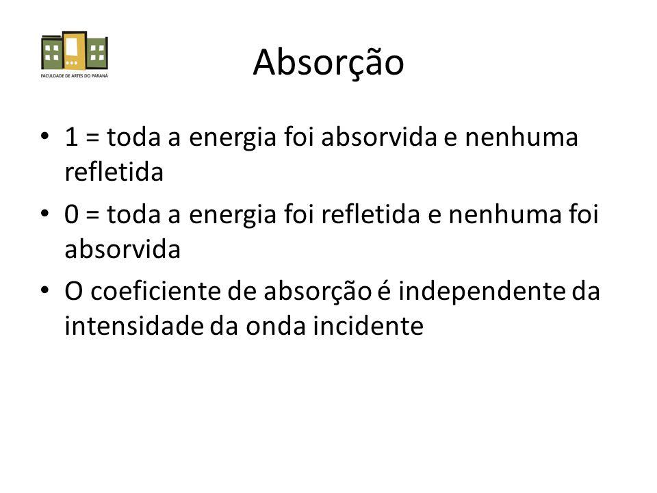 Absorção 1 = toda a energia foi absorvida e nenhuma refletida
