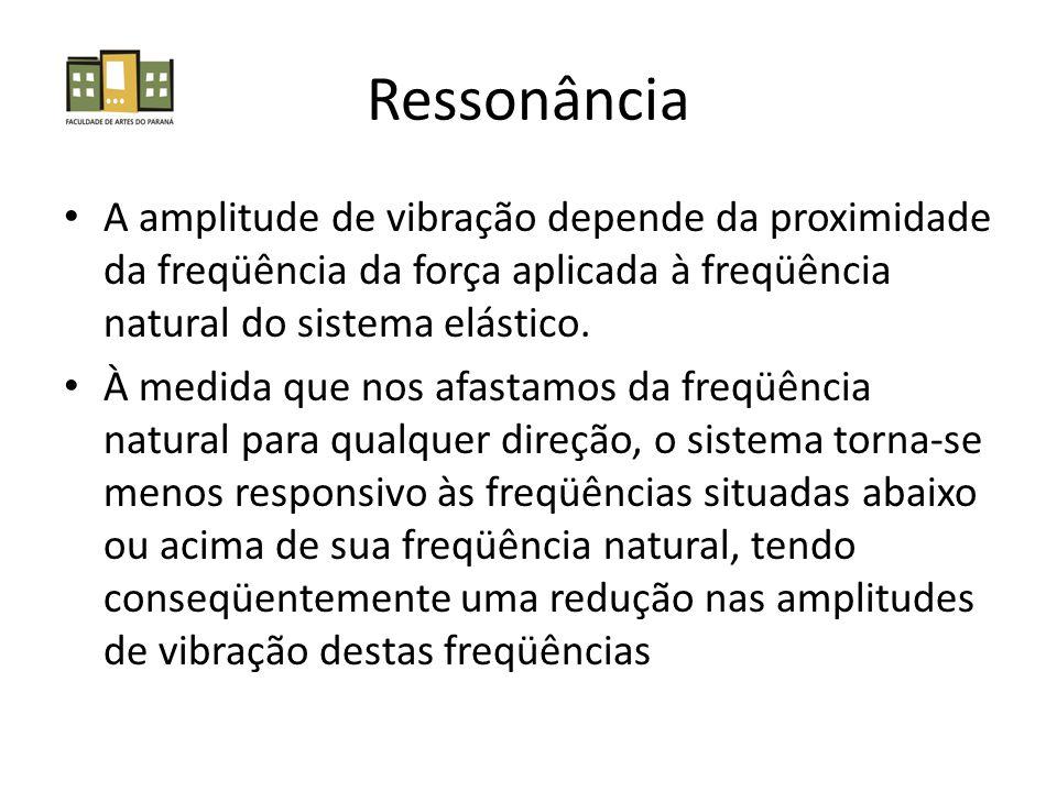 Ressonância A amplitude de vibração depende da proximidade da freqüência da força aplicada à freqüência natural do sistema elástico.