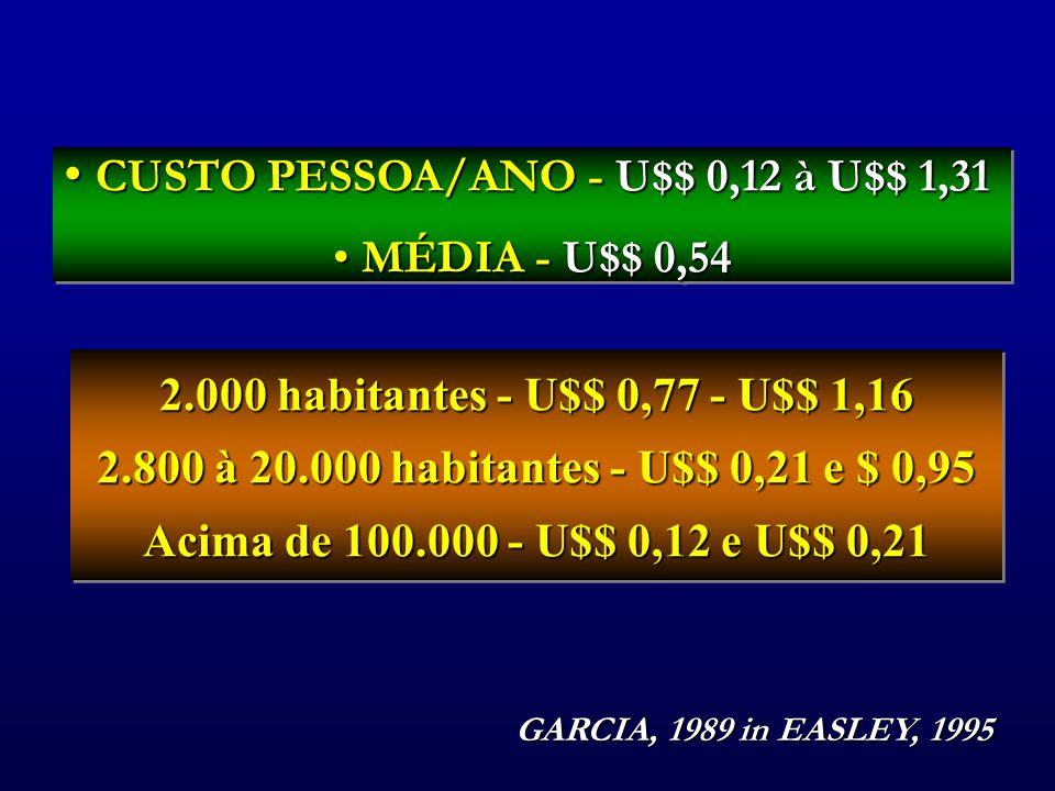 CUSTO PESSOA/ANO - U$$ 0,12 à U$$ 1,31