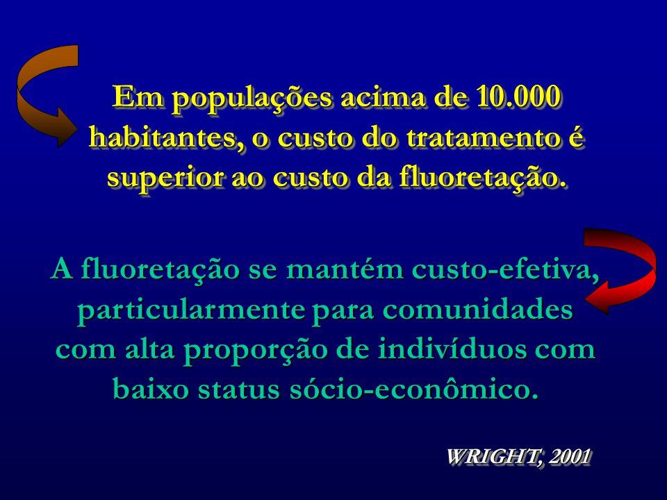 Em populações acima de 10.000 habitantes, o custo do tratamento é superior ao custo da fluoretação.