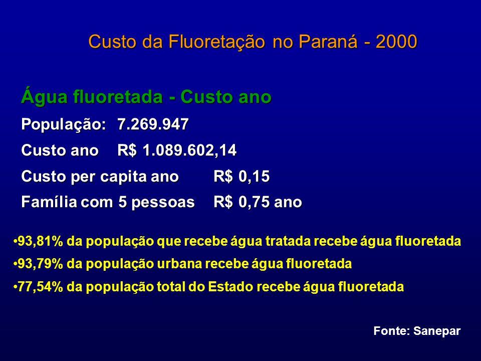 Custo da Fluoretação no Paraná - 2000