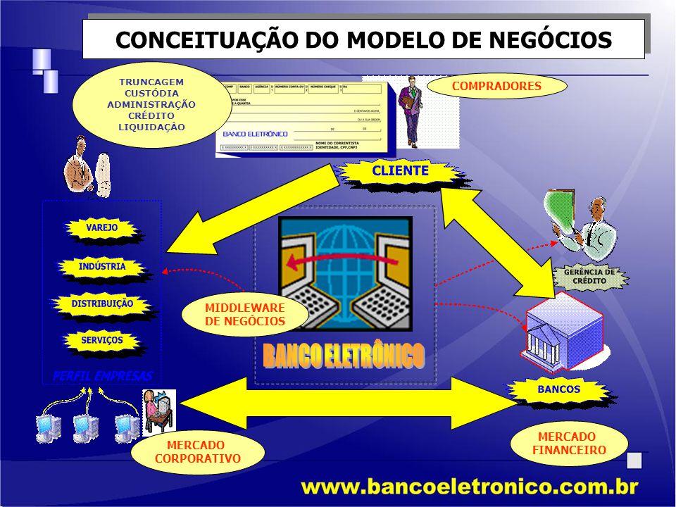 CONCEITUAÇÃO DO MODELO DE NEGÓCIOS