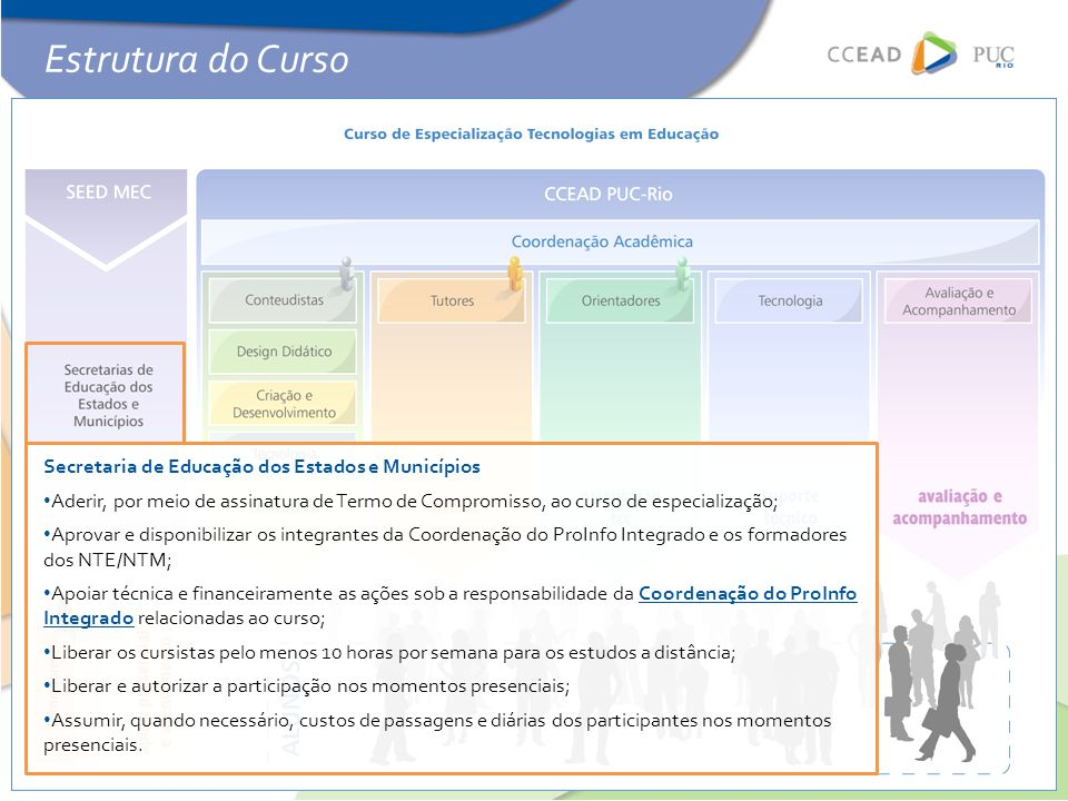 Estrutura do Curso o Secretaria de Educação dos Estados e Municípios
