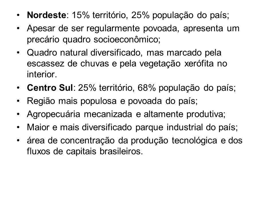 Nordeste: 15% território, 25% população do país;