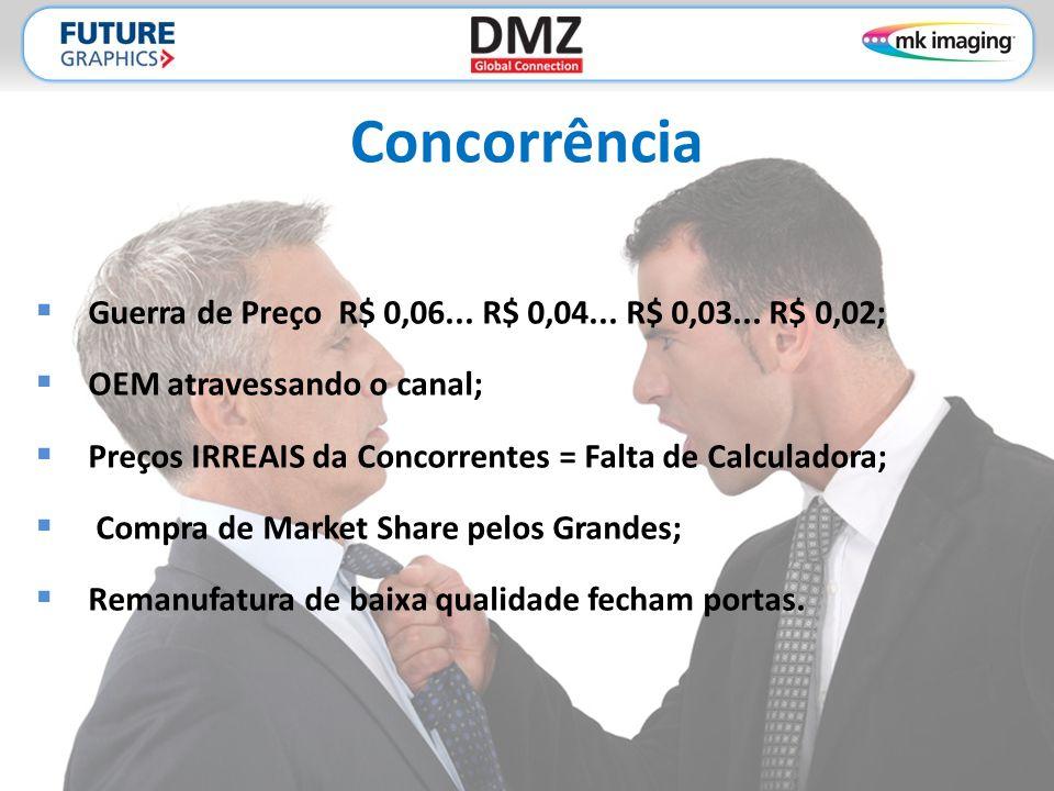 Concorrência Guerra de Preço R$ 0,06... R$ 0,04... R$ 0,03... R$ 0,02;