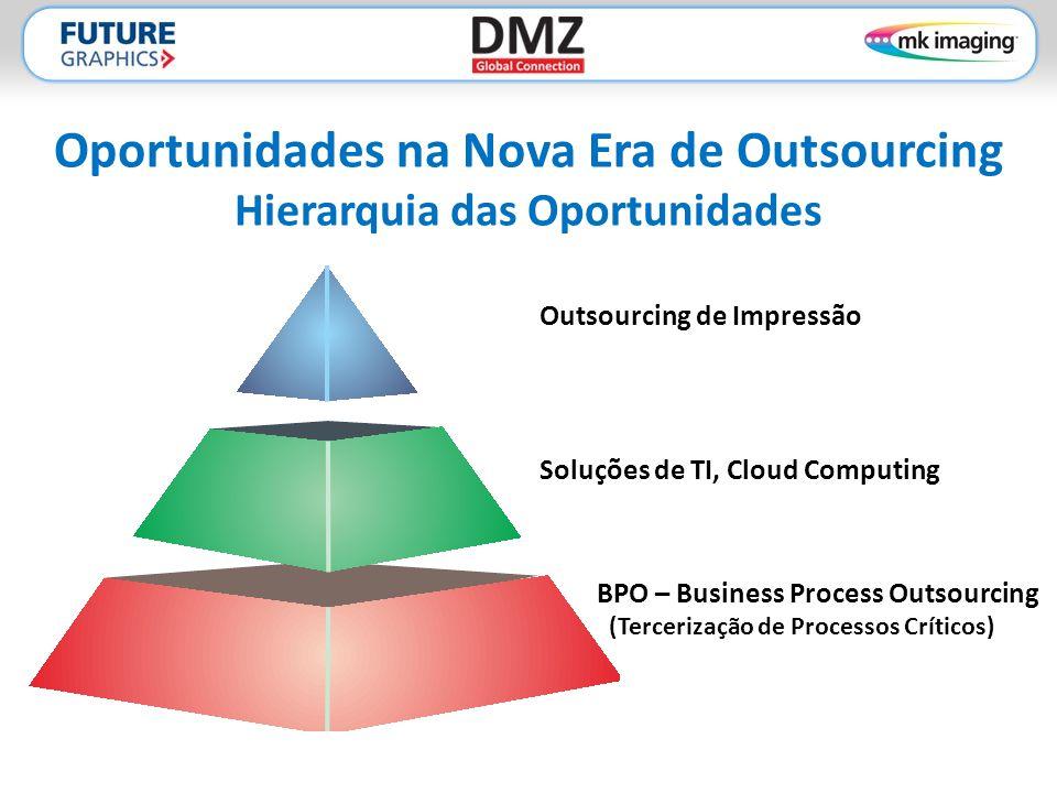 Oportunidades na Nova Era de Outsourcing Hierarquia das Oportunidades