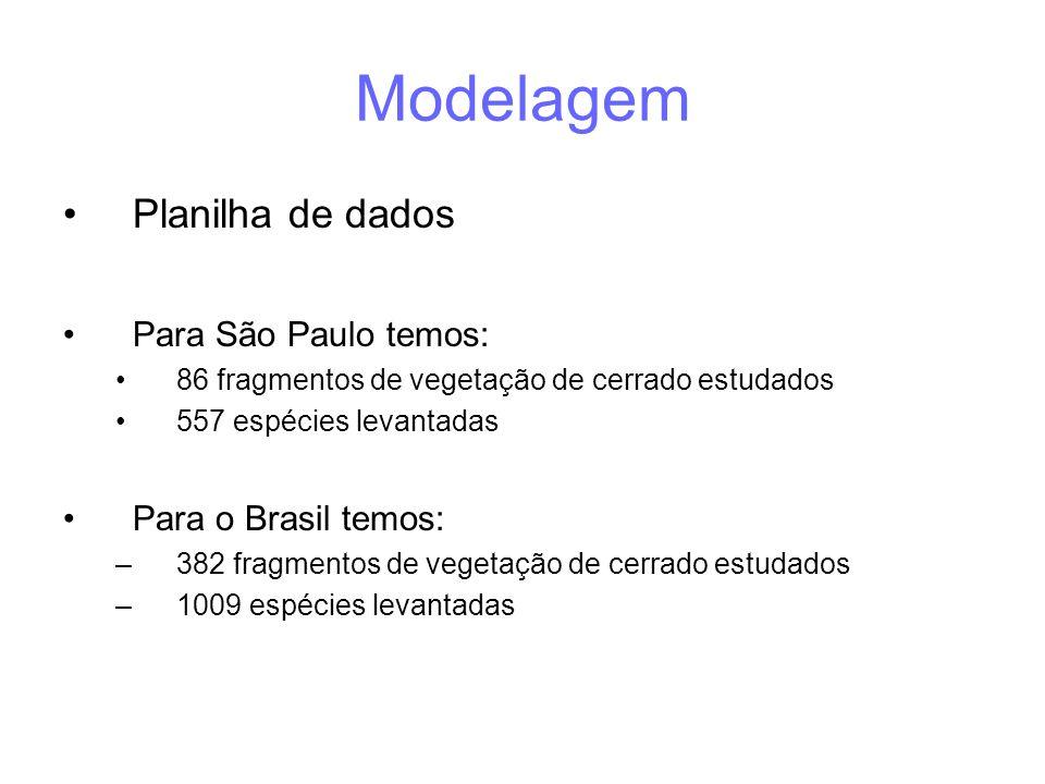 Modelagem Planilha de dados Para São Paulo temos: Para o Brasil temos: