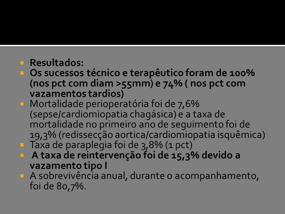 Resultados: Os sucessos técnico e terapêutico foram de 100% (nos pct com diam >55mm) e 74% ( nos pct com vazamentos tardios)