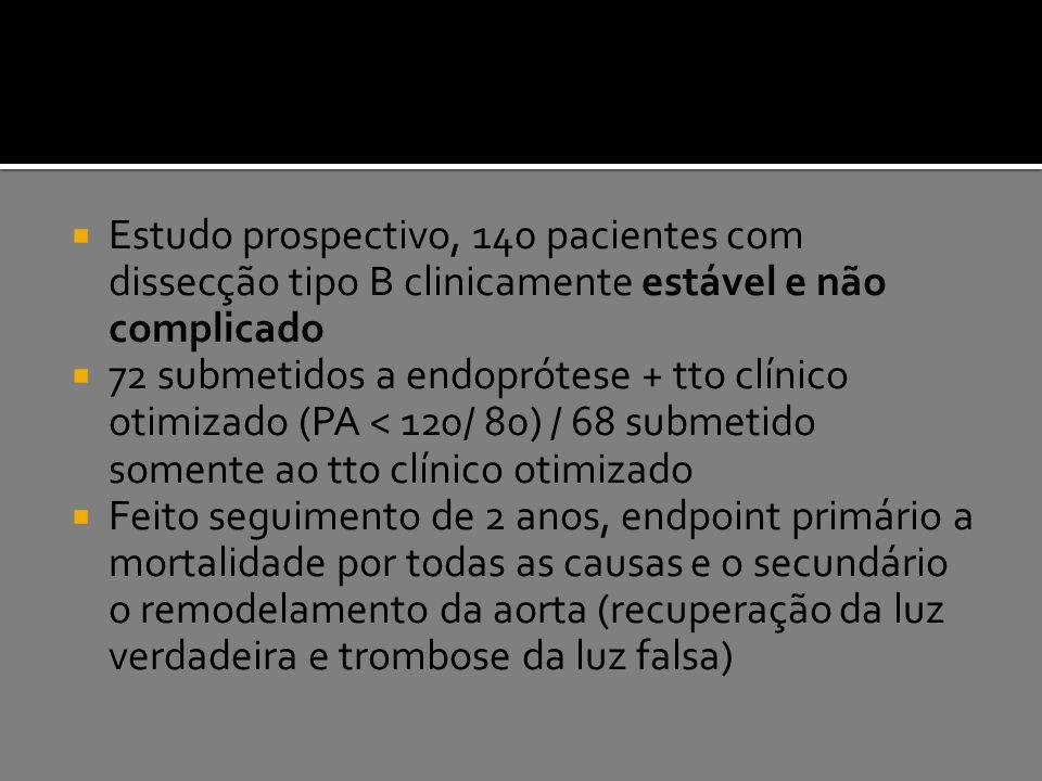 Estudo prospectivo, 140 pacientes com dissecção tipo B clinicamente estável e não complicado