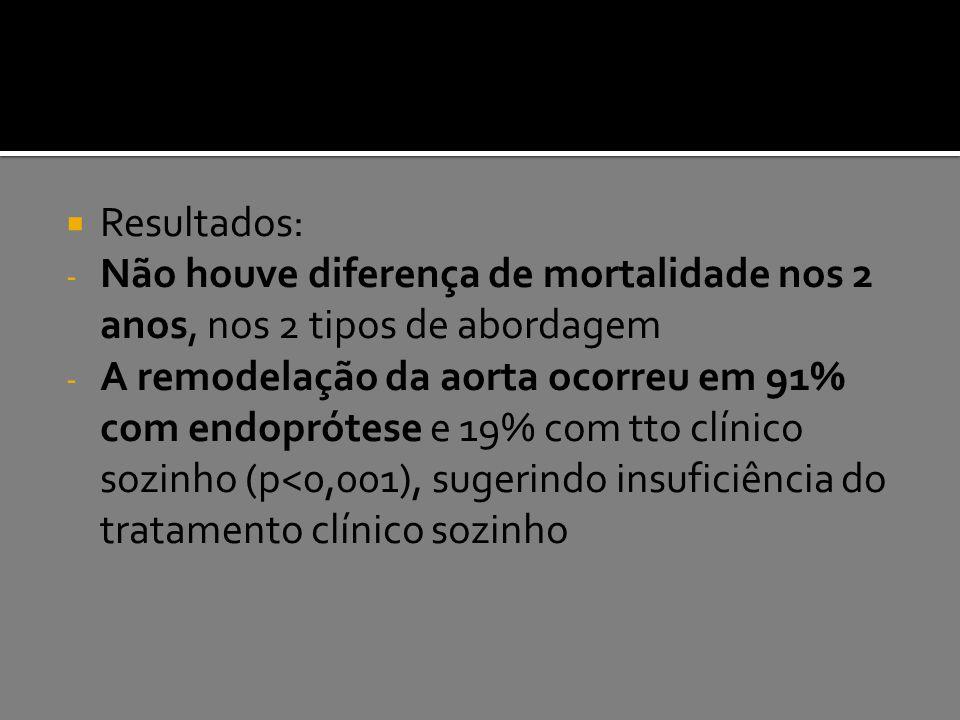 Resultados: Não houve diferença de mortalidade nos 2 anos, nos 2 tipos de abordagem.