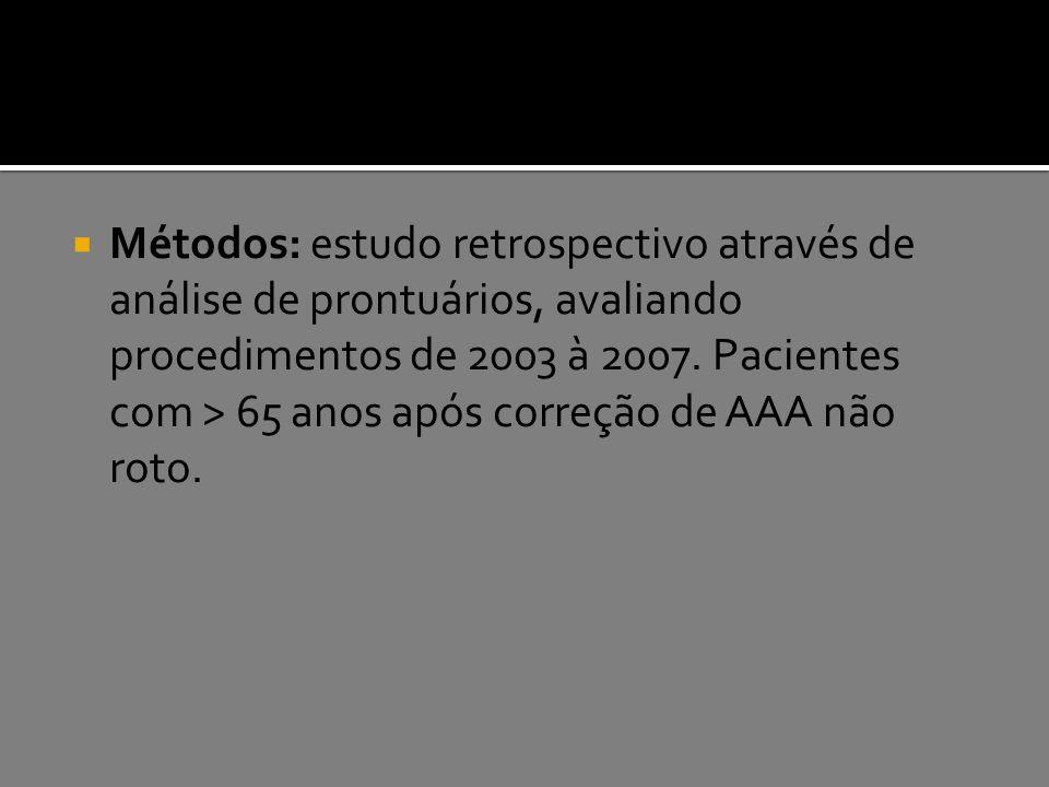 Métodos: estudo retrospectivo através de análise de prontuários, avaliando procedimentos de 2003 à 2007.