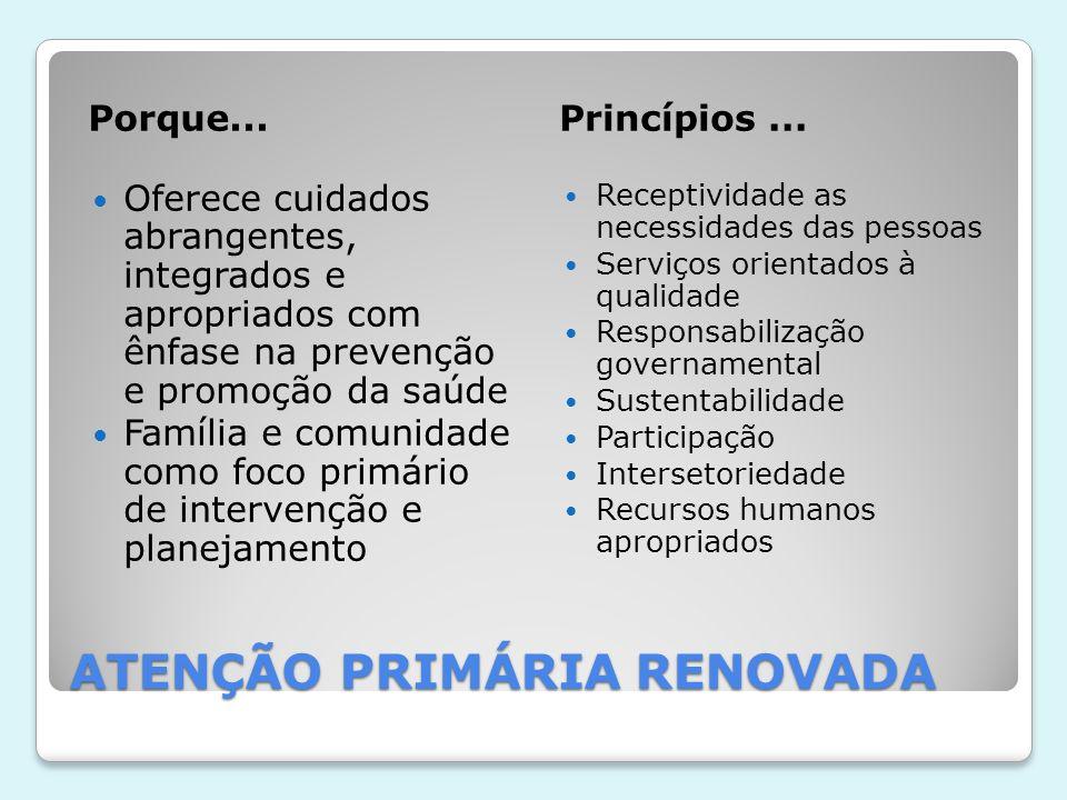 ATENÇÃO PRIMÁRIA RENOVADA