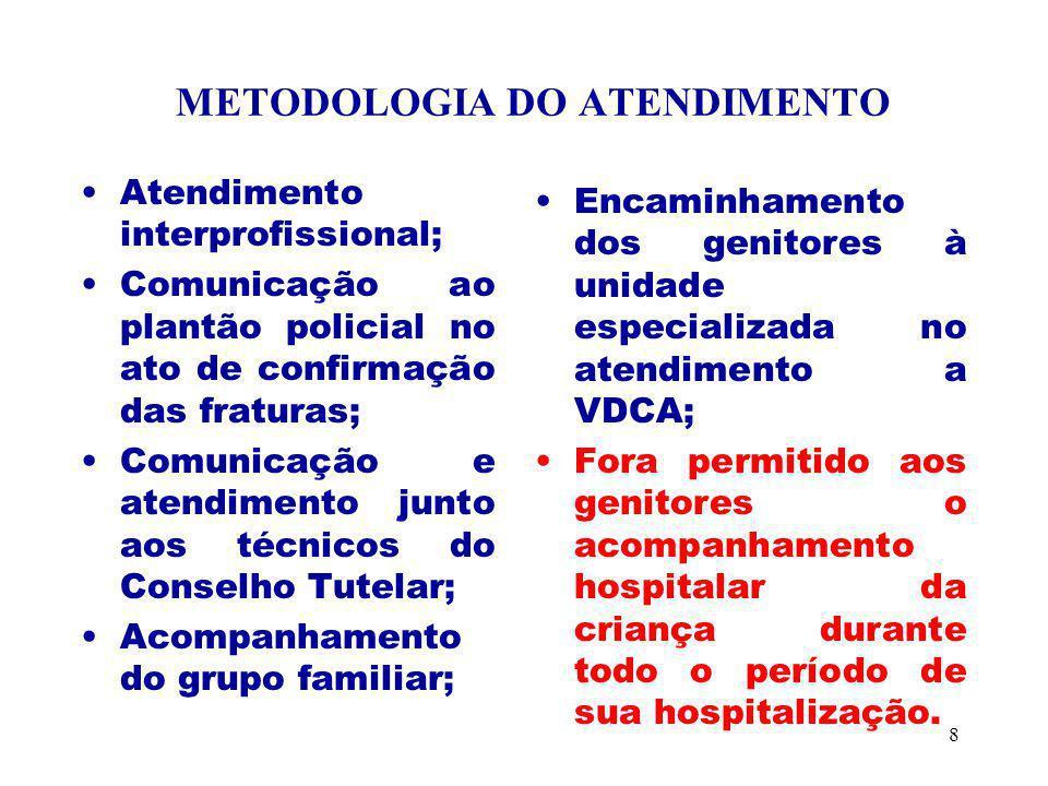 METODOLOGIA DO ATENDIMENTO