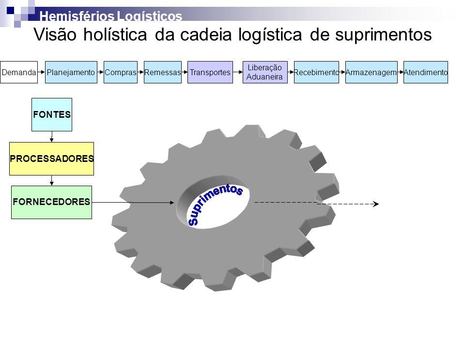 Visão holística da cadeia logística de suprimentos