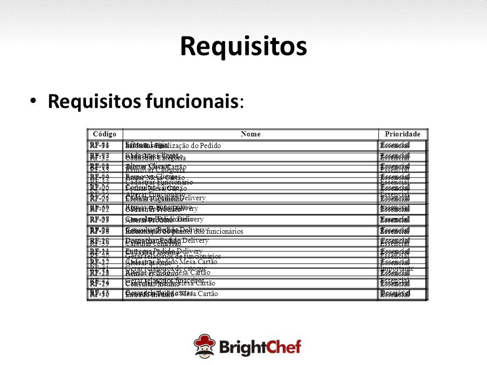 Requisitos Requisitos funcionais: Código Nome Prioridade RF-01