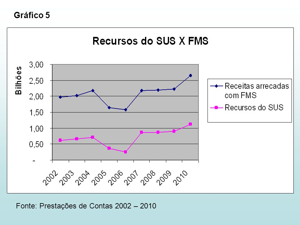 Gráfico 5 Fonte: Prestações de Contas 2002 – 2010