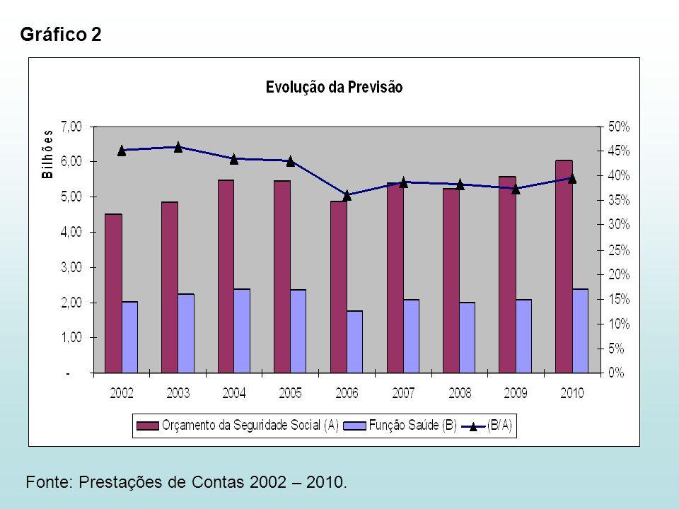 Gráfico 2 Fonte: Prestações de Contas 2002 – 2010.