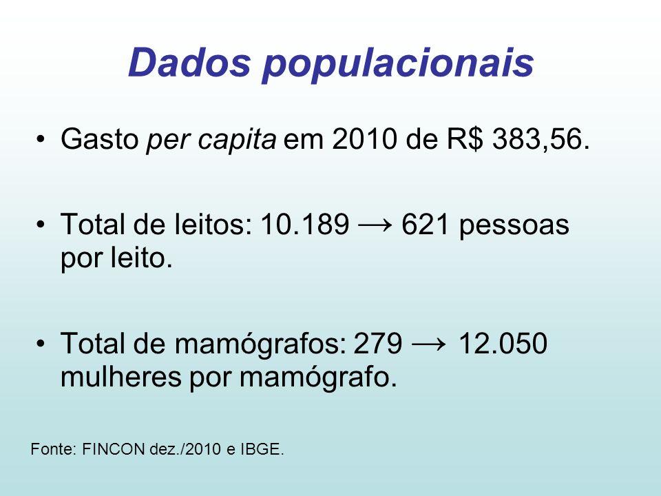 Dados populacionais Gasto per capita em 2010 de R$ 383,56.