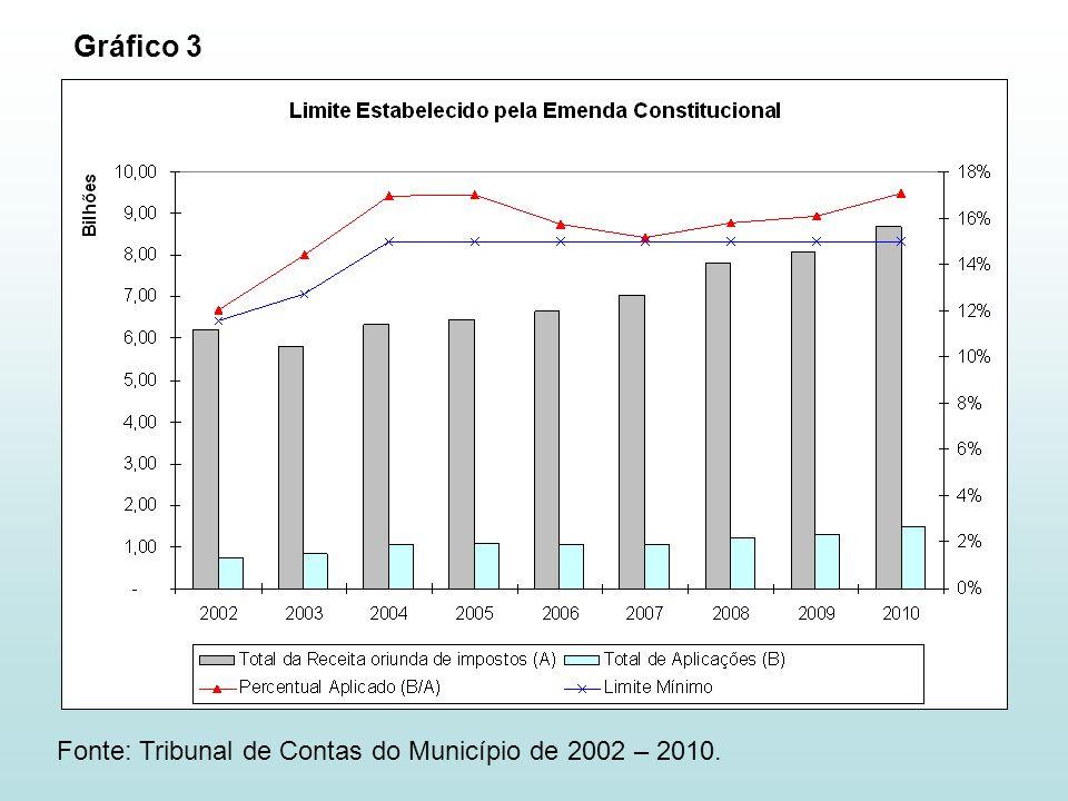 Gráfico 3 Fonte: Tribunal de Contas do Município de 2002 – 2010.