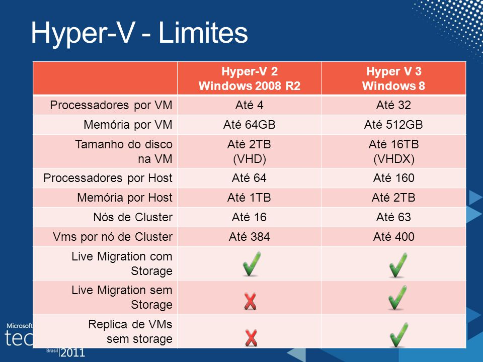 Hyper-V - Limites Hyper-V 2 Windows 2008 R2 Hyper V 3 Windows 8