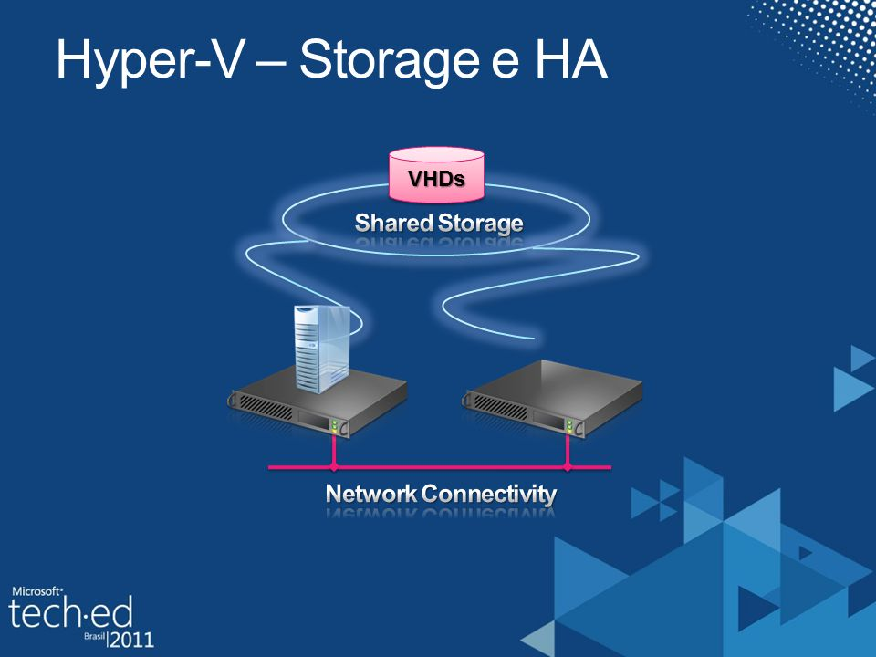 Hyper-V – Storage e HA VHDs Shared Storage Network Connectivity