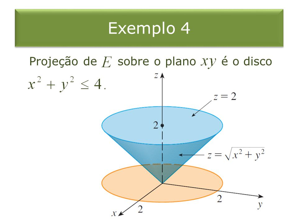 Exemplo 4 Projeção de sobre o plano é o disco