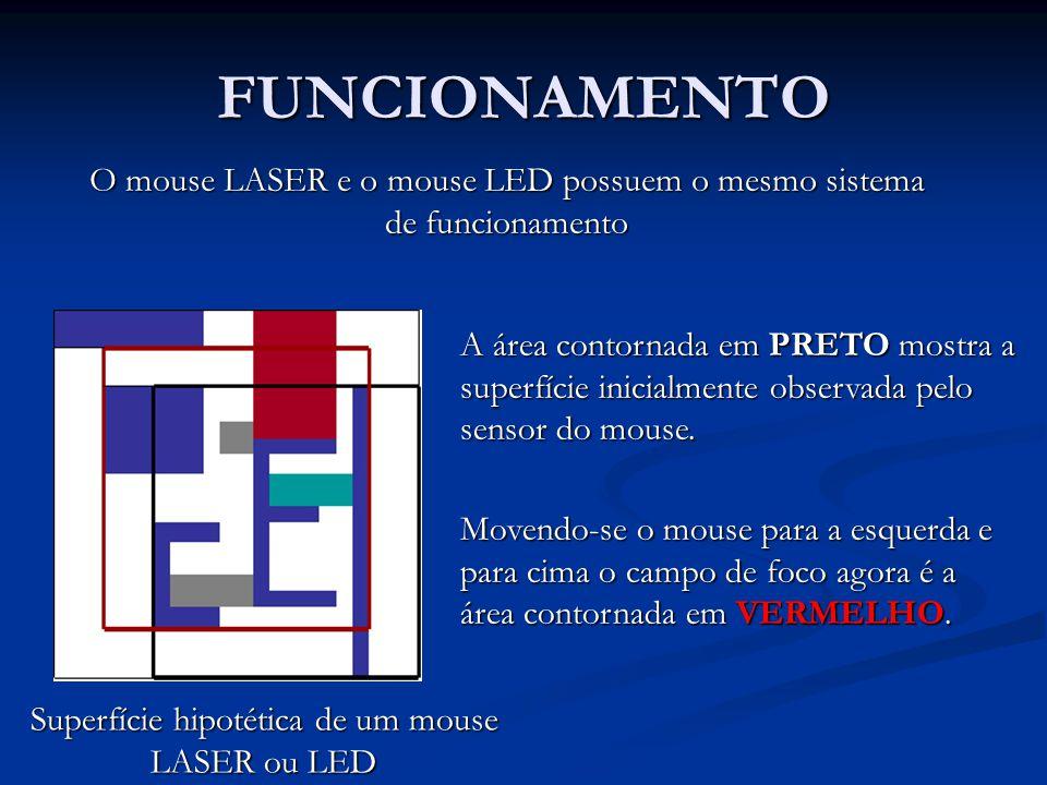 FUNCIONAMENTO O mouse LASER e o mouse LED possuem o mesmo sistema de funcionamento.