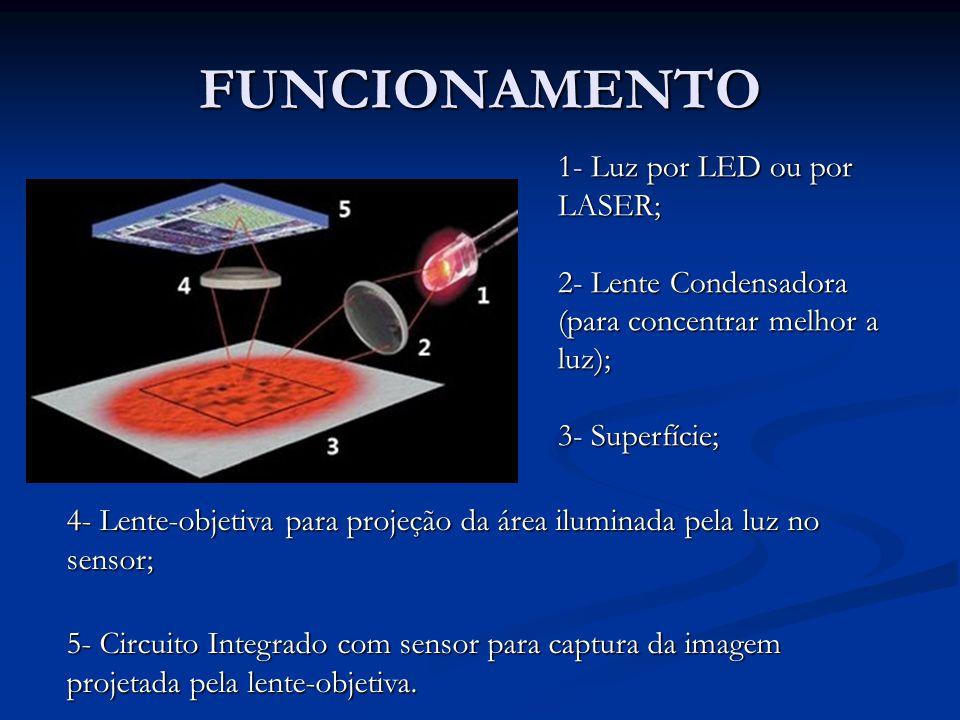 FUNCIONAMENTO 1- Luz por LED ou por LASER;