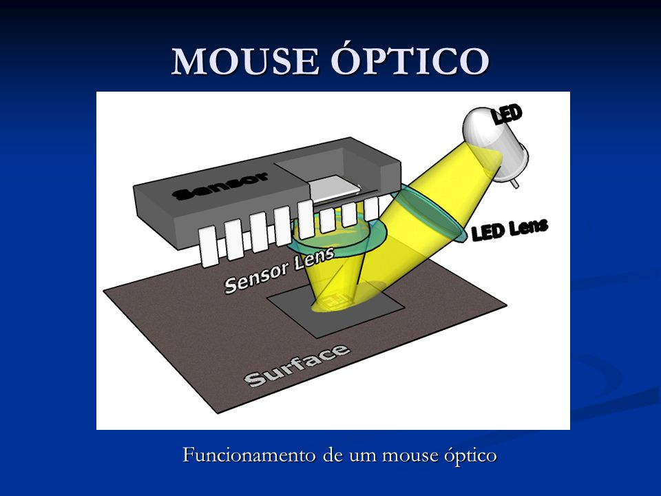 MOUSE ÓPTICO MOUSE ÓPTICO Funcionamento de um mouse óptico