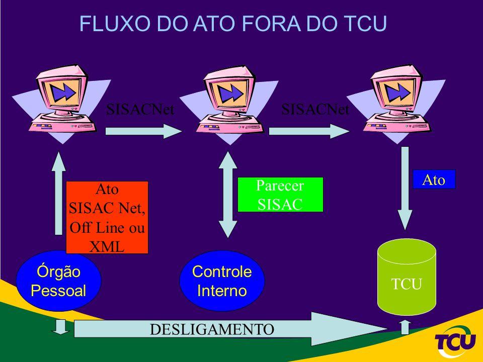 FLUXO DO ATO FORA DO TCU Órgão Pessoal Controle Interno TCU Ato