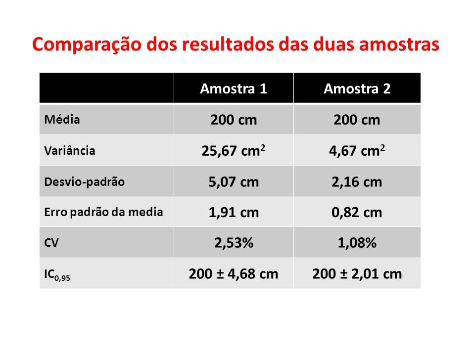 Comparação dos resultados das duas amostras