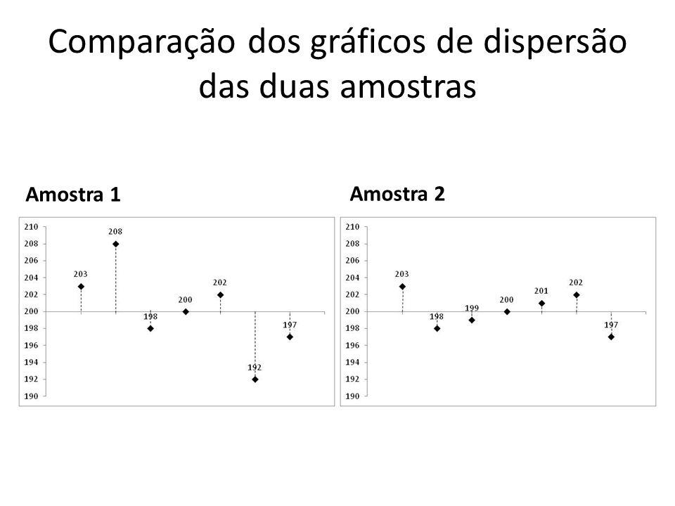 Comparação dos gráficos de dispersão das duas amostras