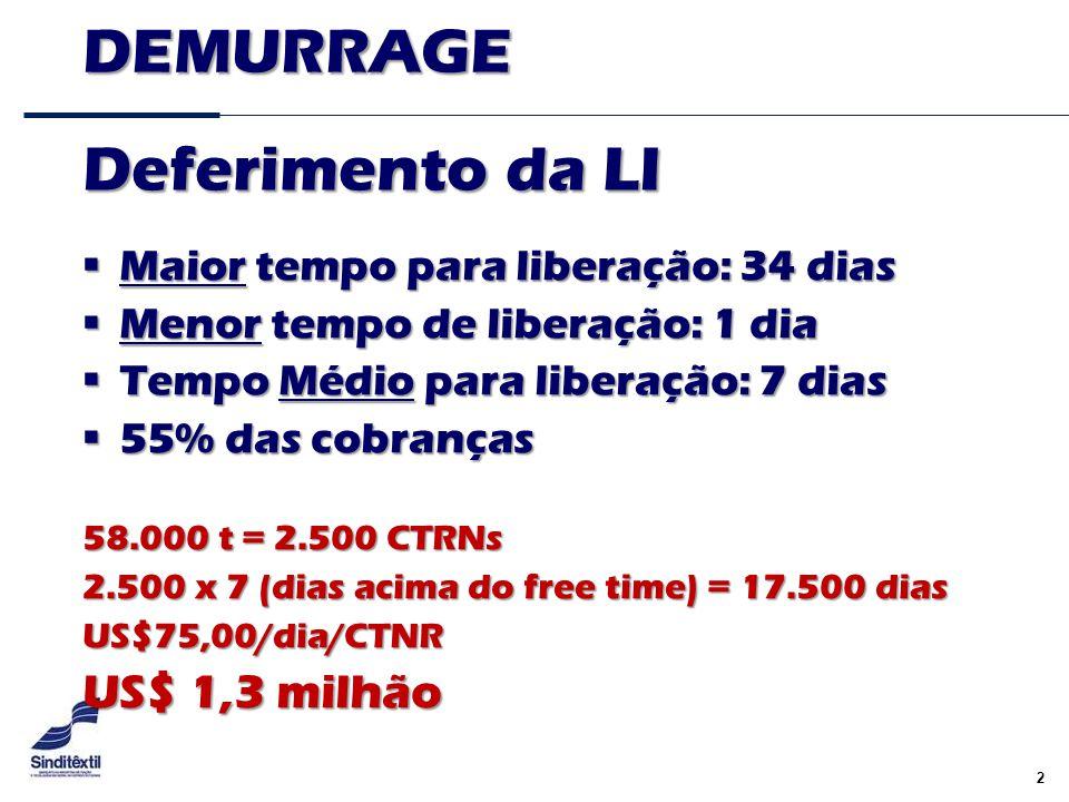 DEMURRAGE Deferimento da LI US$ 1,3 milhão