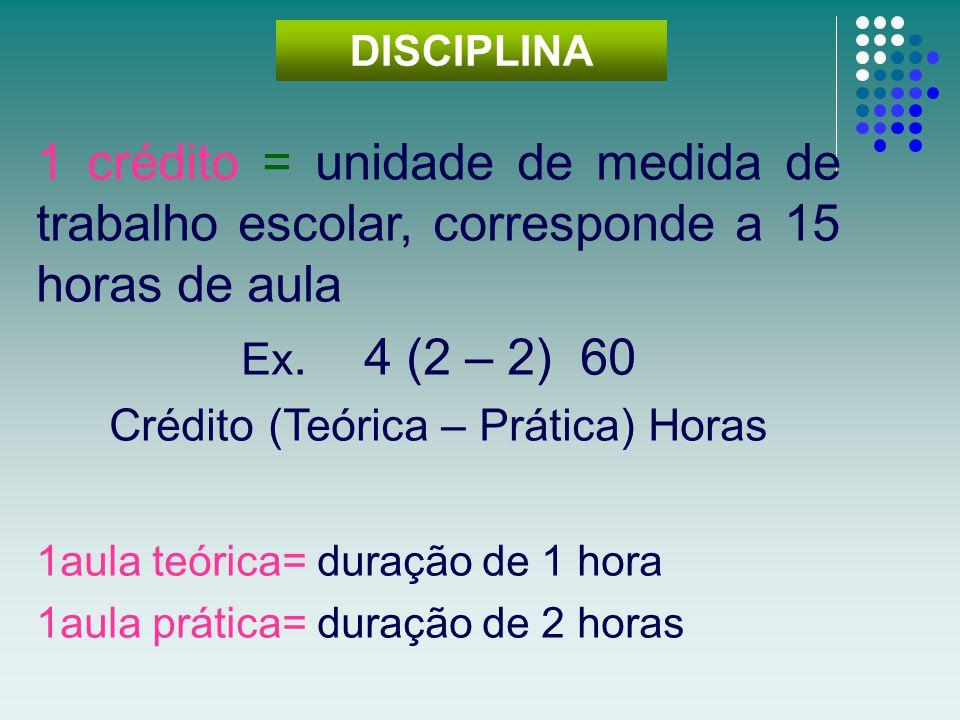 Crédito (Teórica – Prática) Horas