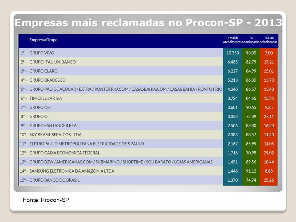 Empresas mais reclamadas no Procon-SP - 2013