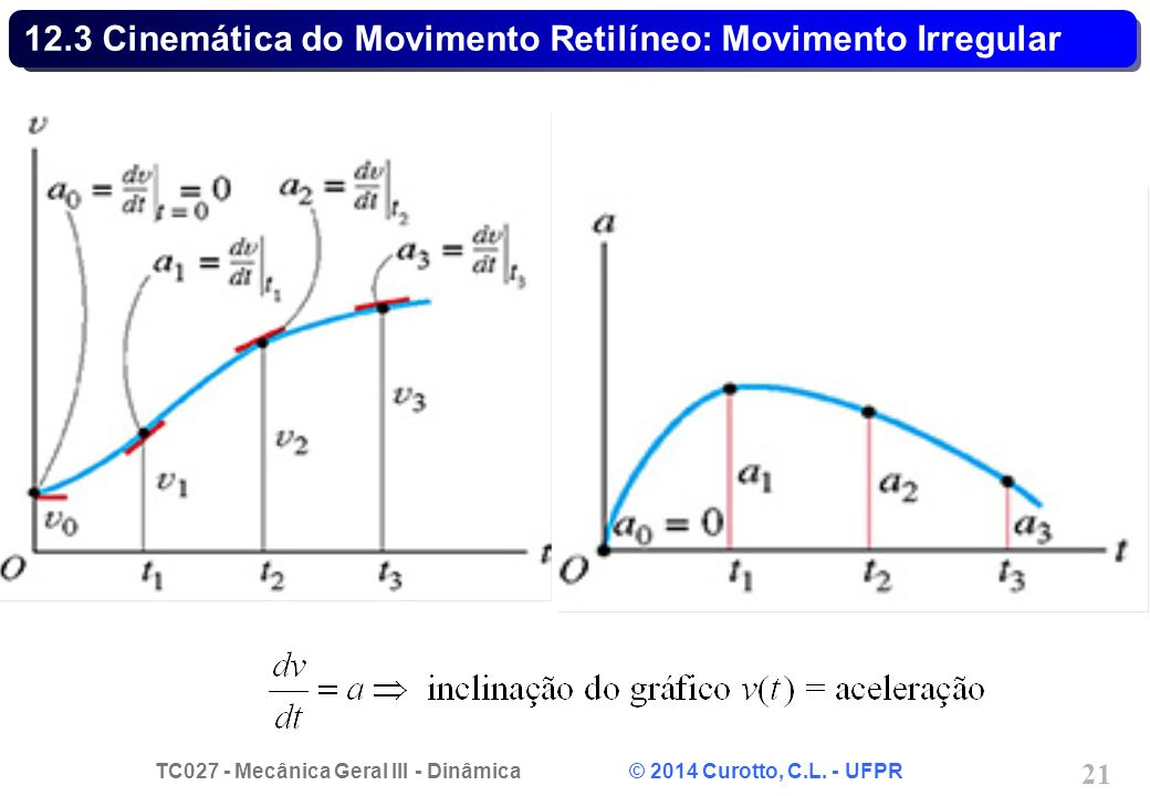12.3 Cinemática do Movimento Retilíneo: Movimento Irregular