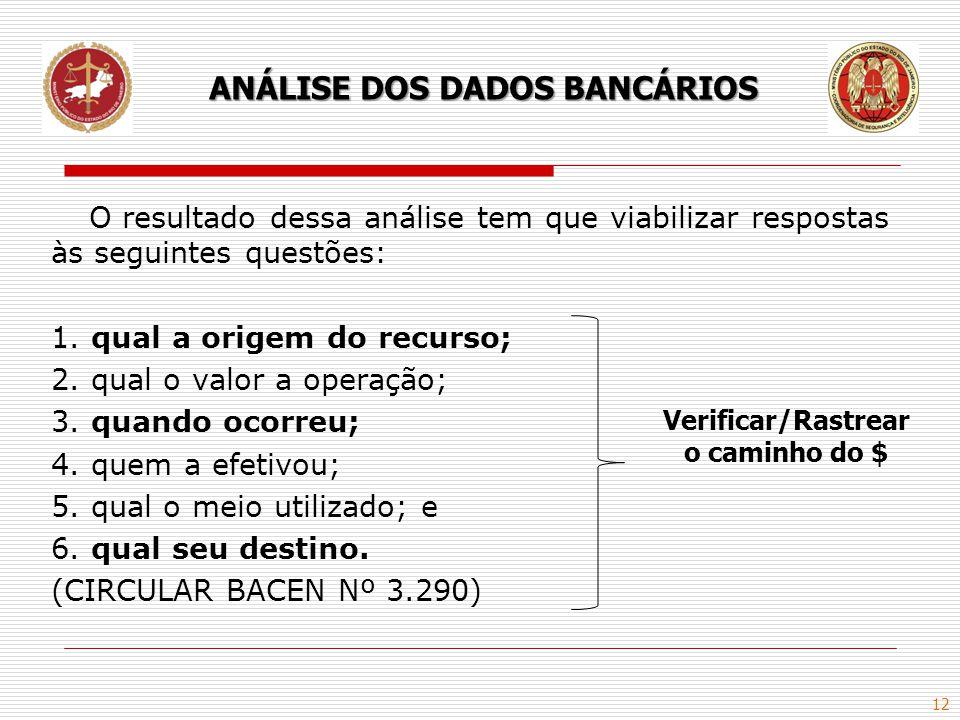 ANÁLISE DOS DADOS BANCÁRIOS