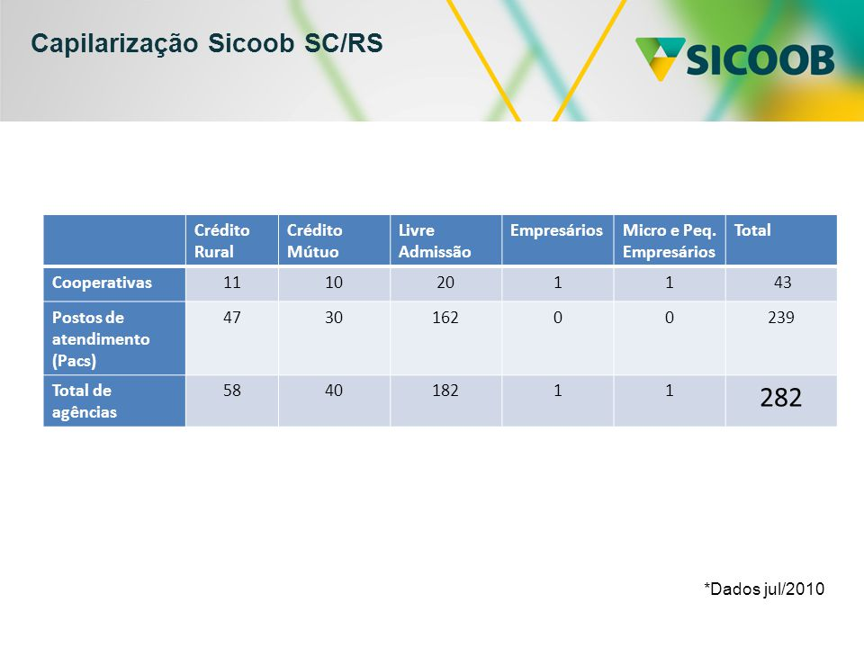 Capilarização Sicoob SC/RS