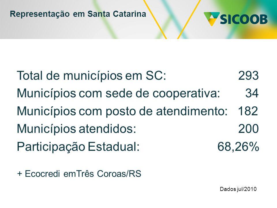 Representação em Santa Catarina