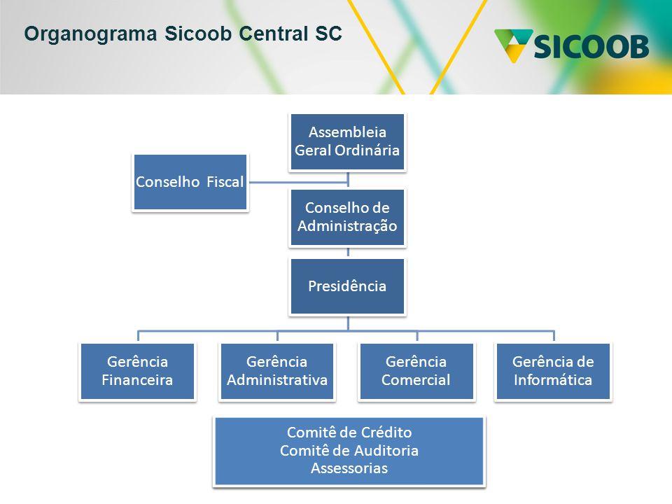 Organograma Sicoob Central SC
