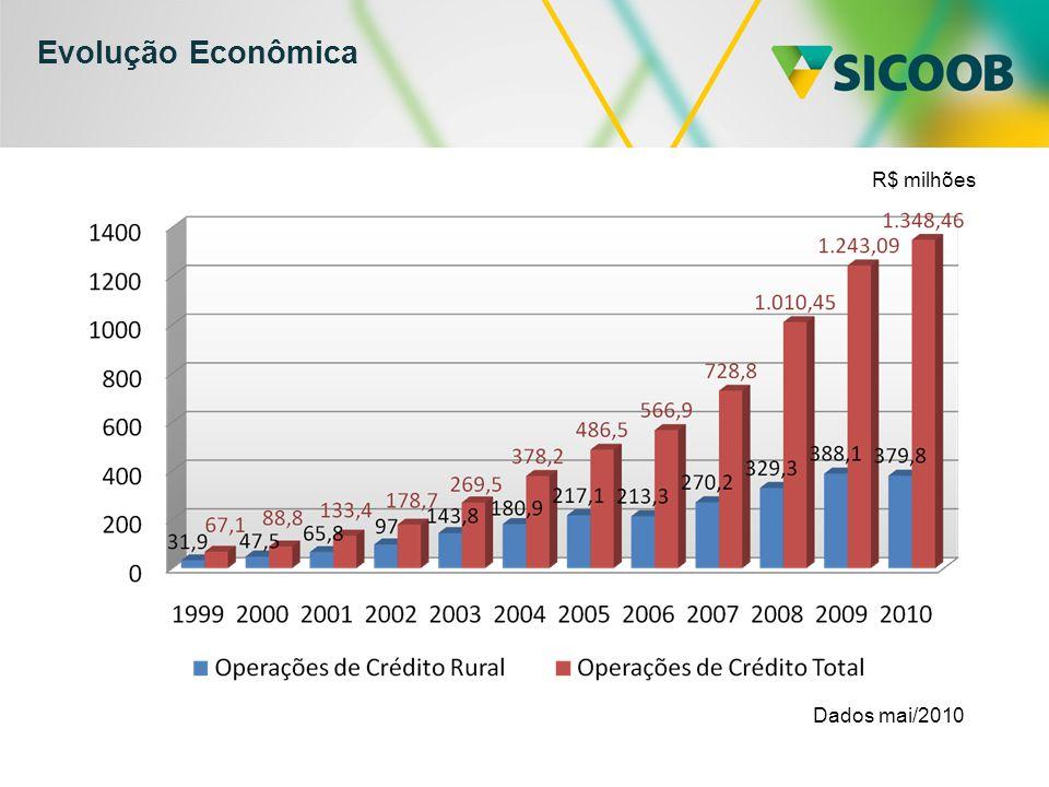 Evolução Econômica R$ milhões Dados mai/2010