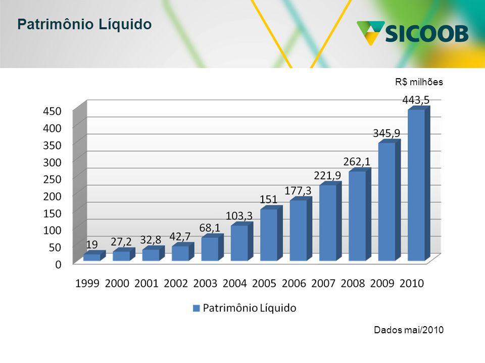 Patrimônio Líquido R$ milhões Dados mai/2010