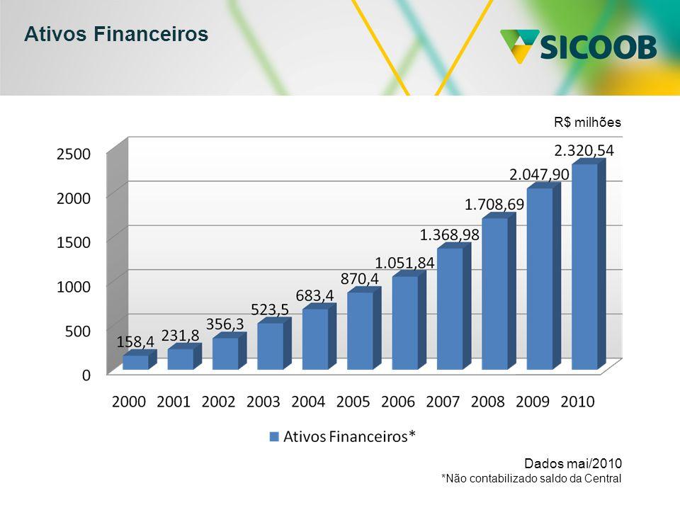 Ativos Financeiros R$ milhões Dados mai/2010